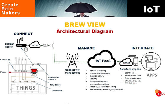 IoT Beer Management Diagram