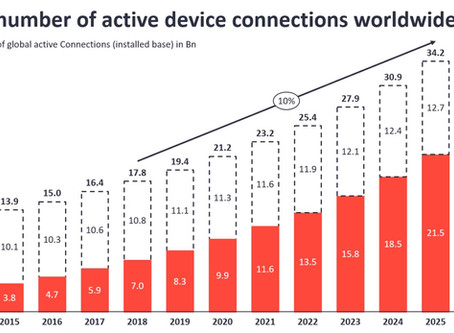 IoT Device Connections Worldwide