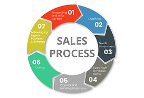 Sales Process II.png