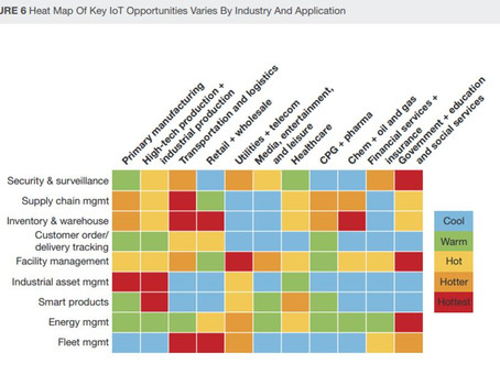 IoT Heat map - Eye chart for the day