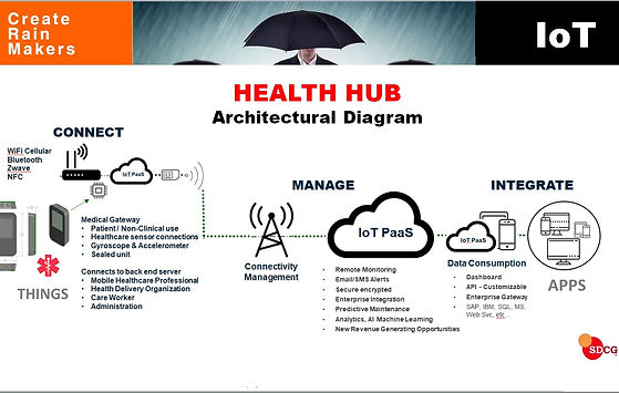 IoT Diagram Connected Health Hub