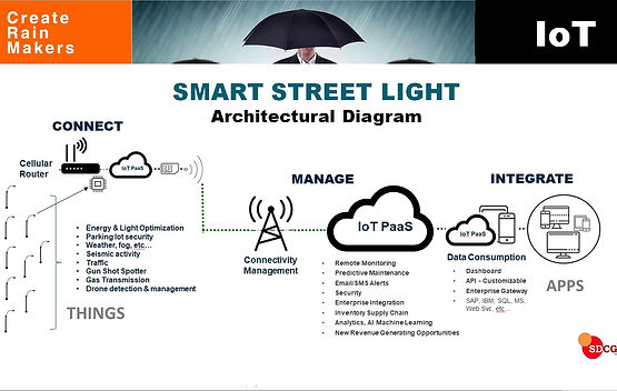 IoT Diagram Smart Streetligt Smart City