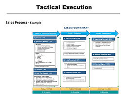 Complex Sales Training Sales Process San Diego Complex Sales Training Sales Strategy San Diego Consulting California