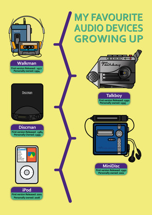 Infographic Poster 2