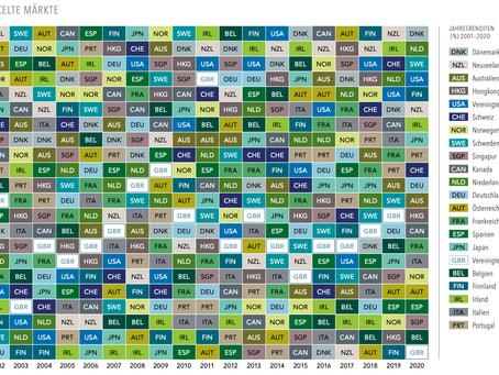 Die Zufälligkeit globaler Aktienrenditen
