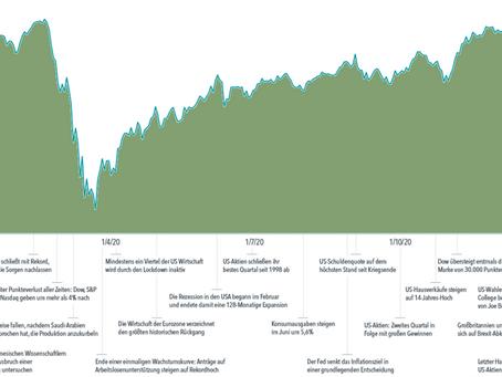 Marktbericht 2020: Rückblick auf ein außergewöhnliches Jahr