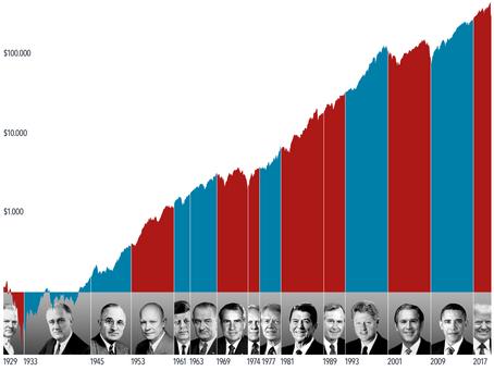 Was die Geschichte uns über US-Präsidentschaftswahlen und den Markt erzählt