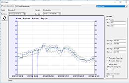 Spatial Limits chart