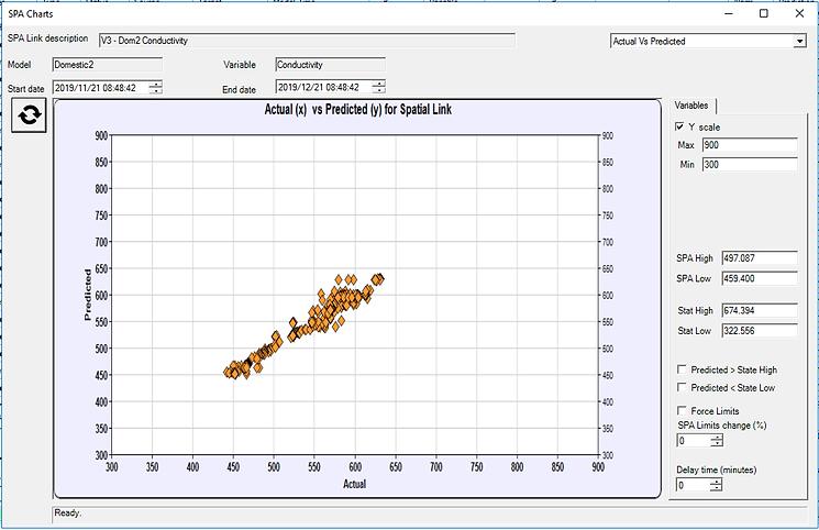 Actual vs Predicted chart