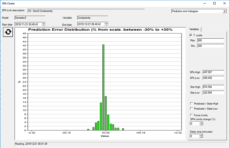 Error histogram chart