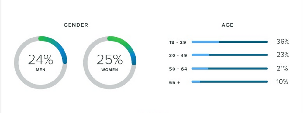 Twitter gender and age demographics.