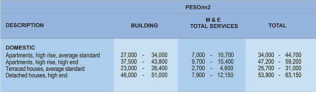 Construction Cost - your basic guide to estimating - Page 29