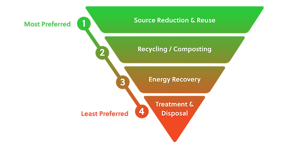 kisspng-reclaimed-water-waste-hierarchy-