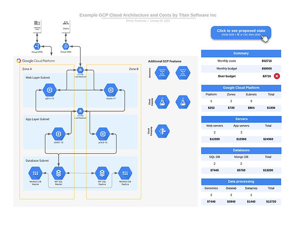 Example GCP Cloud Architecture and Costs