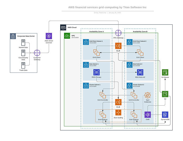 AWS financial services grid computing by