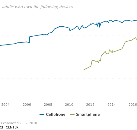 How Many People Have Smartphones?