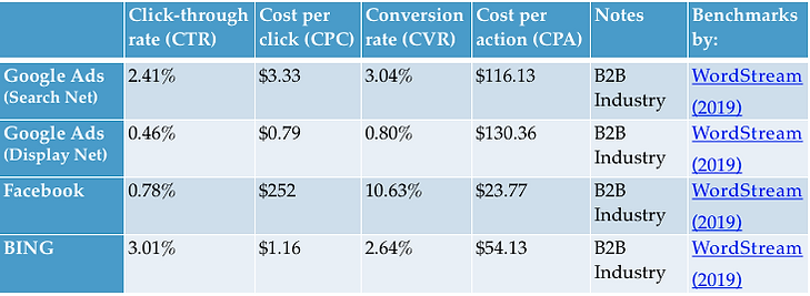 Paid Ads B2B Industry Performance.png