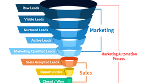 The 7 Ways to Create a Marketing and Sales Funnel that Generates Sales