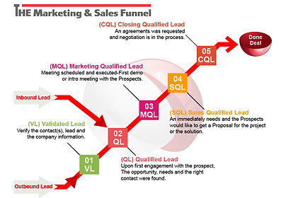 Full Funnel Model_THE RiCH_agency.png
