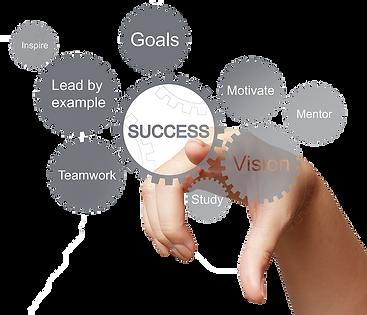 Success Statements