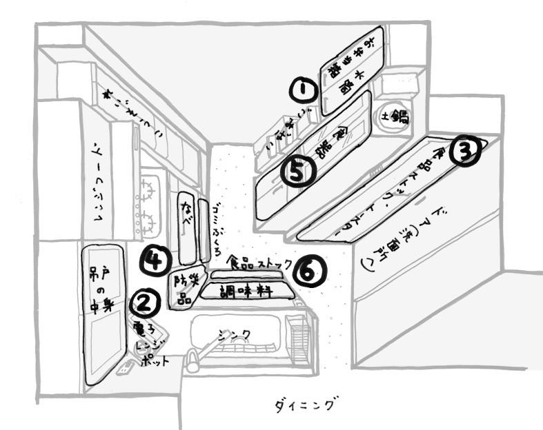 整理収納 キッチンの収納量