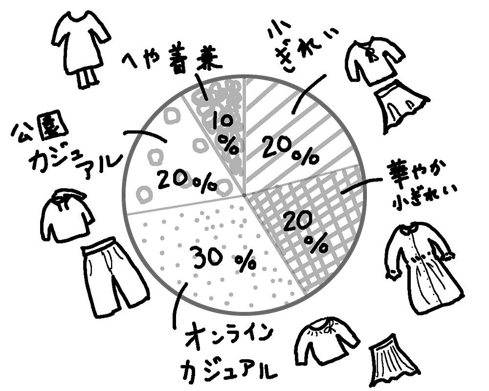 服のカテゴリー 昨年の服のカテゴリー
