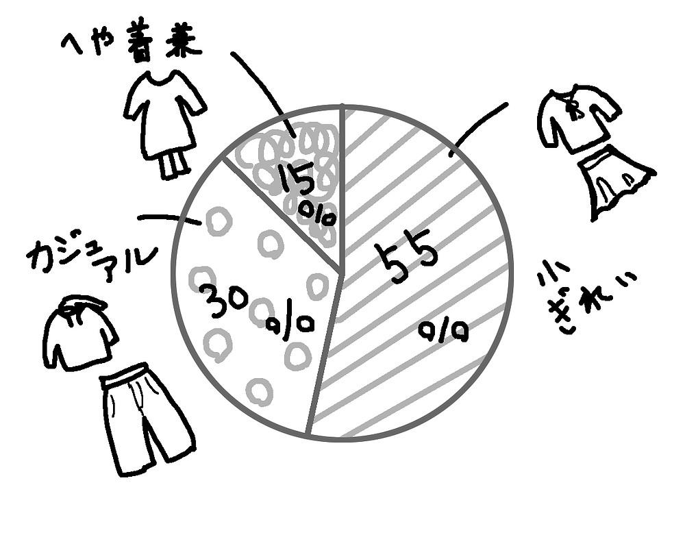 整理収納 3年前の服のカテゴリー