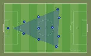 2-3-5 Pyramid by RDF | Football Manager 2021 Tactics