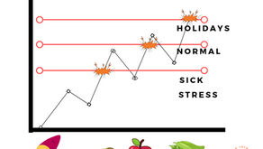 Why stress makes your food intolerance worse but pregnancy can improve it