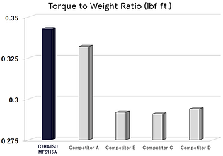 (fixed)Torque to Weight Ratio.png