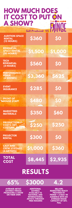Fringe Infographic