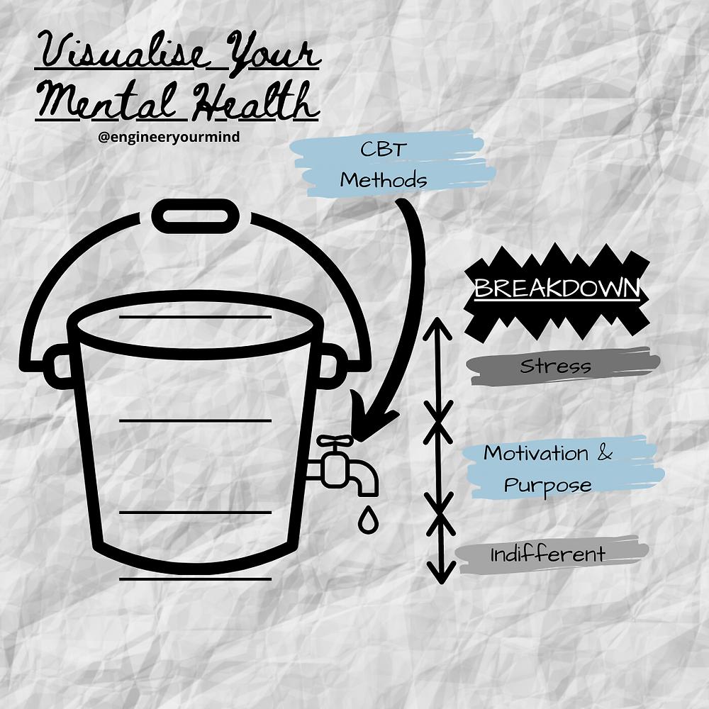 Mental Health Bucket Breakdown