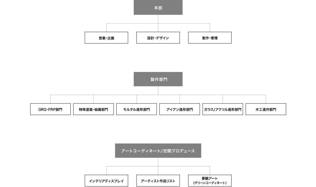 img_organiz_chart_jp.jpg