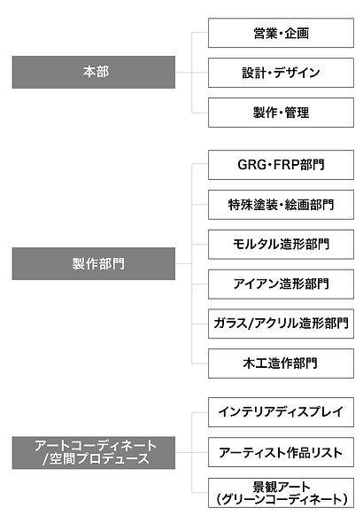 img_organiz_chart_jp_sp.jpg