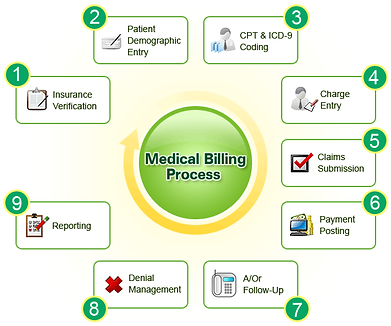 Medical-Billing-Insurance-Claims-Process
