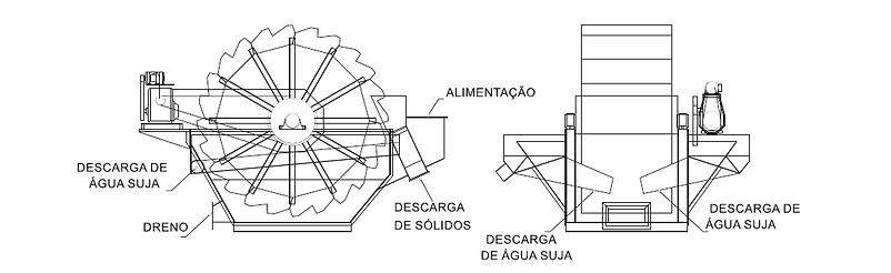 Classificador desaguador rotativo Simplex de roda simples