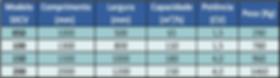 Dimensões e capacidade em metros cúbicos por hora (m³/h) das calhas vibratórias Simplex