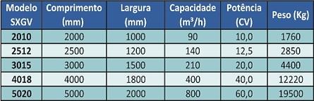 Dimensões e capacidade em metros cúbicos por hora (m³/h) das grelhas vibratórias Simplex