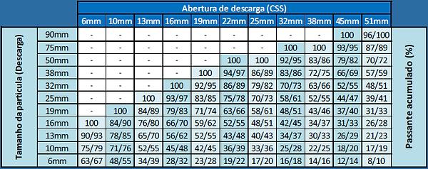 Granulometria de saída no britador cônico hidráulico em função da Abertura de Descarga (CSS)