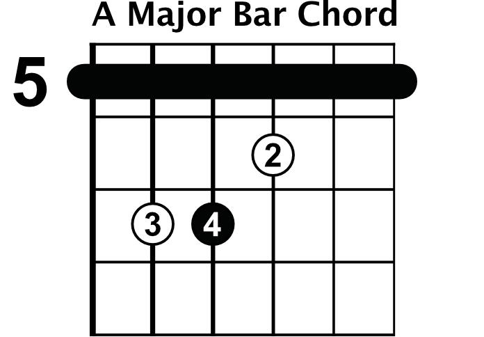 A Major Bar Chord