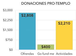 Chart Donaciones.jpg
