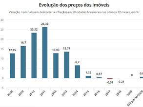 Preço de venda dos imóveis residenciais tem queda real em junho, mostra FipeZap