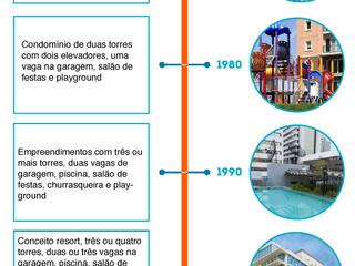Veja o que mudou no perfil das moradias