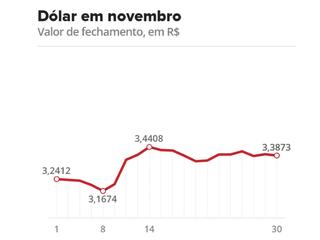 Dólar fecha em queda, mas tem a maior alta mensal em mais de 1 ano