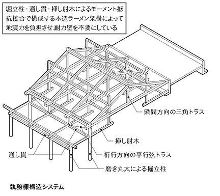 執務棟の構造システム.jpg