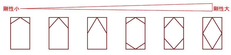 図4 方杖の入れ方のバリエーションと剛性変化.jpg