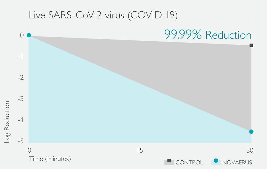 SARS-Reduction-Graph.png