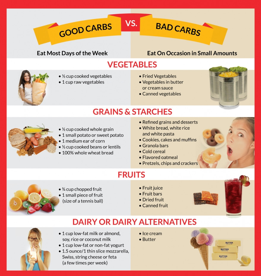 Infographic for good carbs and bad carbs