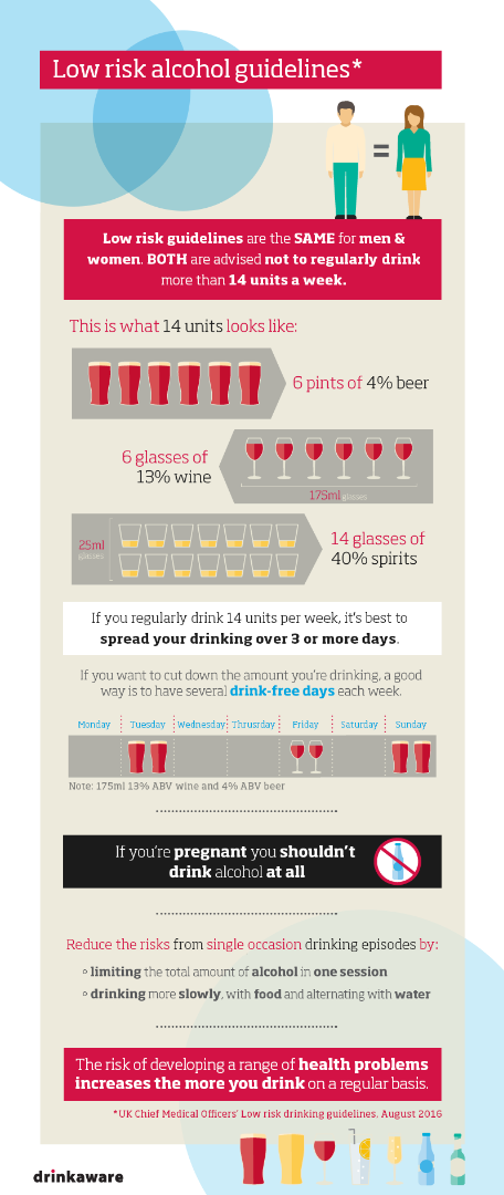 infogragphic showing safe levels of alcohol consumption from Drink Aware