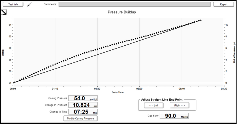 Image showing how the casing pressure build-up test is used to determine the PBHP, GFLAP, & PIP pressures.